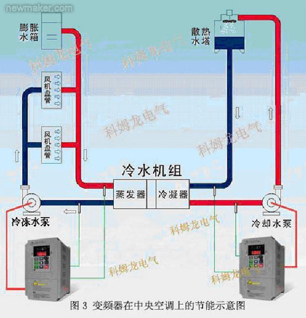 中央空调节能改造原理背景及优点介绍