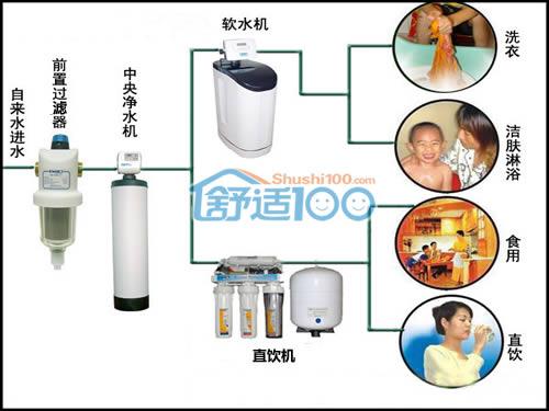 如何选择家用净水器,家用净水器选购指南
