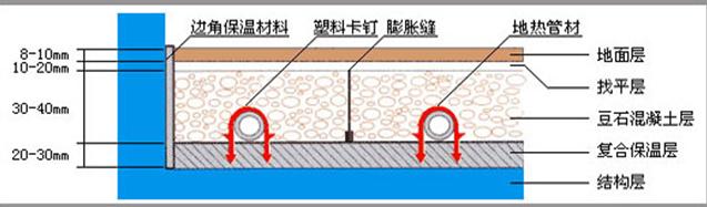 上海地暖-专业地暖安装流程介绍