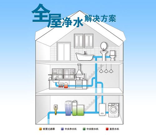什么是中央净水器,中央净水器有什么特点?